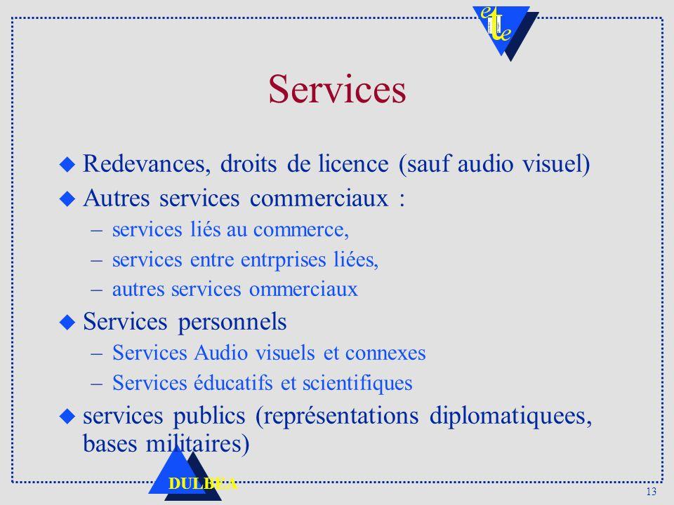 Services Redevances, droits de licence (sauf audio visuel)