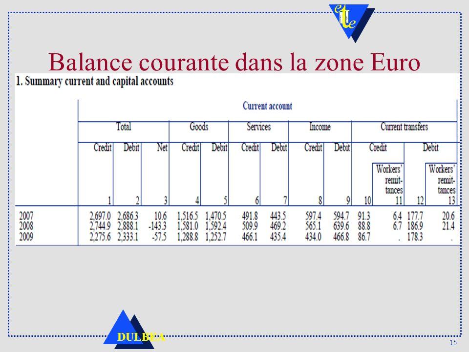 Balance courante dans la zone Euro