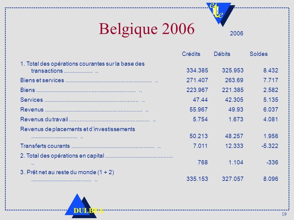Belgique 2006 2006 Crédits Débits Soldes