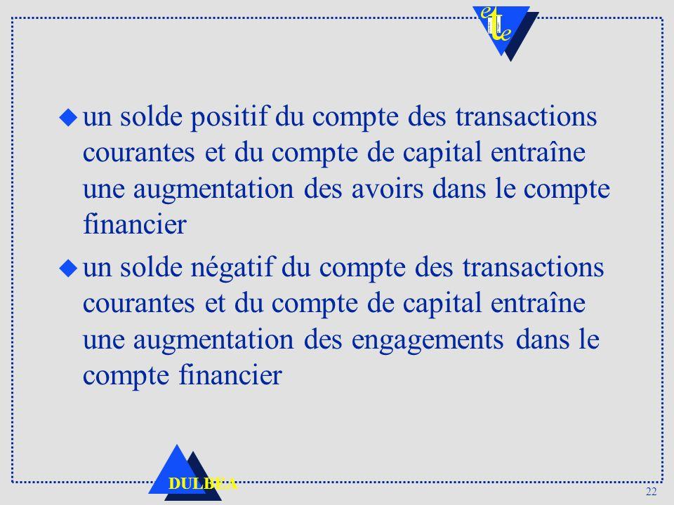 un solde positif du compte des transactions courantes et du compte de capital entraîne une augmentation des avoirs dans le compte financier