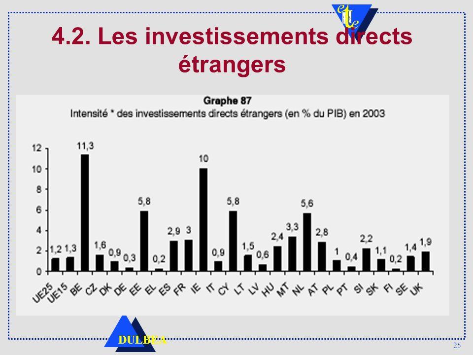 4.2. Les investissements directs étrangers