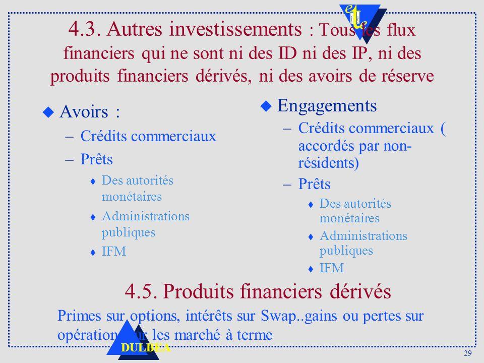 4.5. Produits financiers dérivés