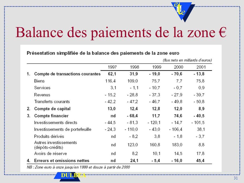 Balance des paiements de la zone €