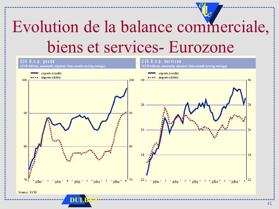 Evolution de la balance commerciale, biens et services- Eurozone