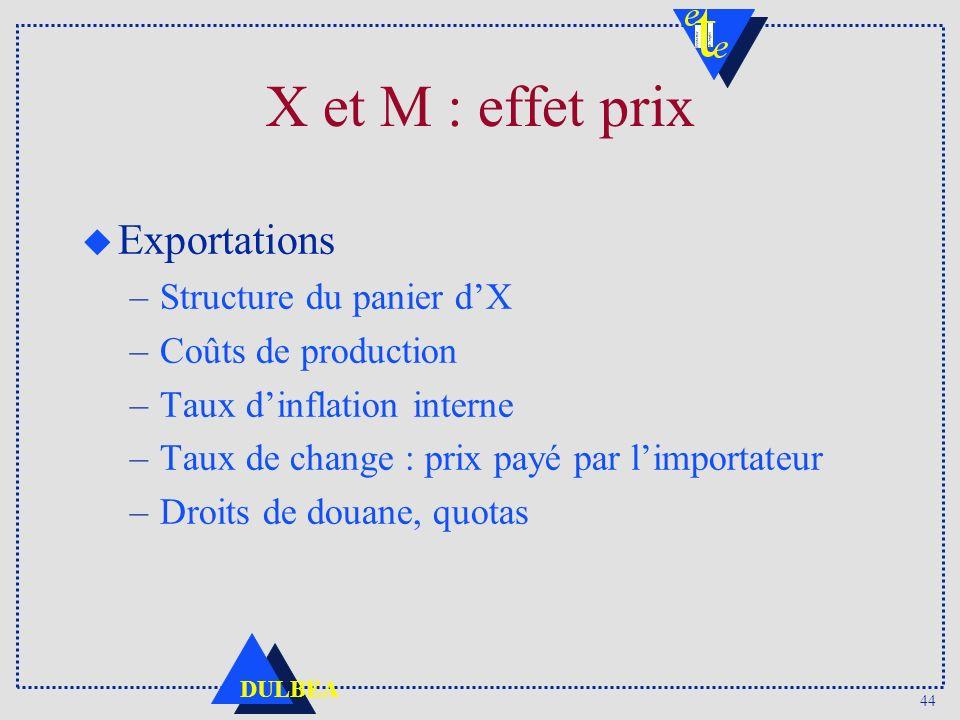 X et M : effet prix Exportations Structure du panier d'X