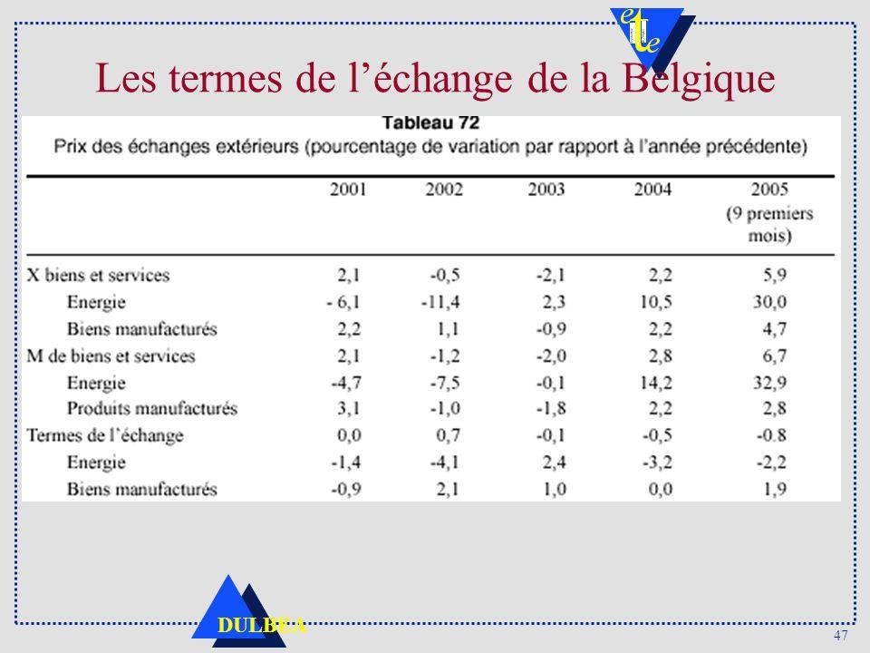 Les termes de l'échange de la Belgique
