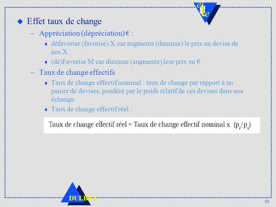 Effet taux de change Appréciation (dépréciation) € :