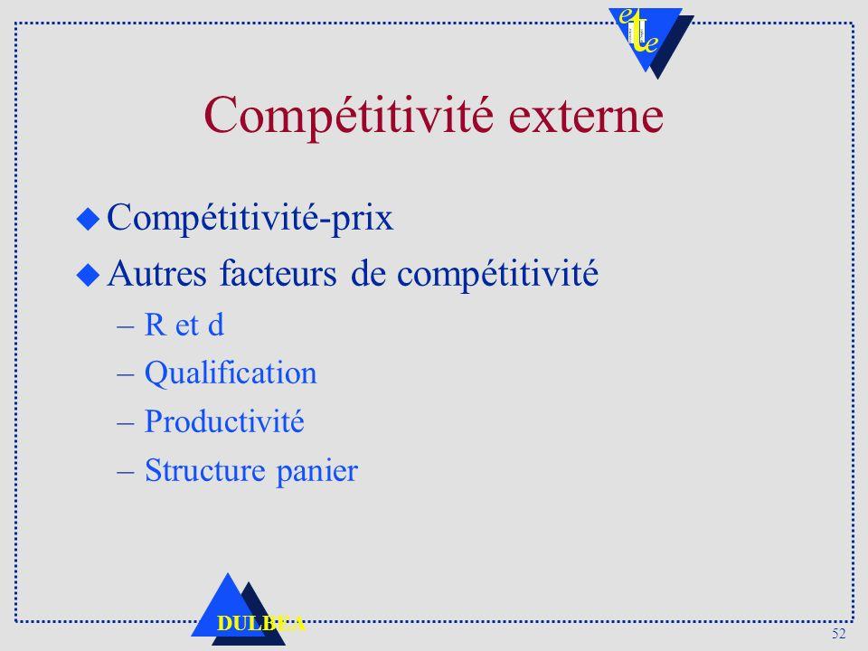 Compétitivité externe