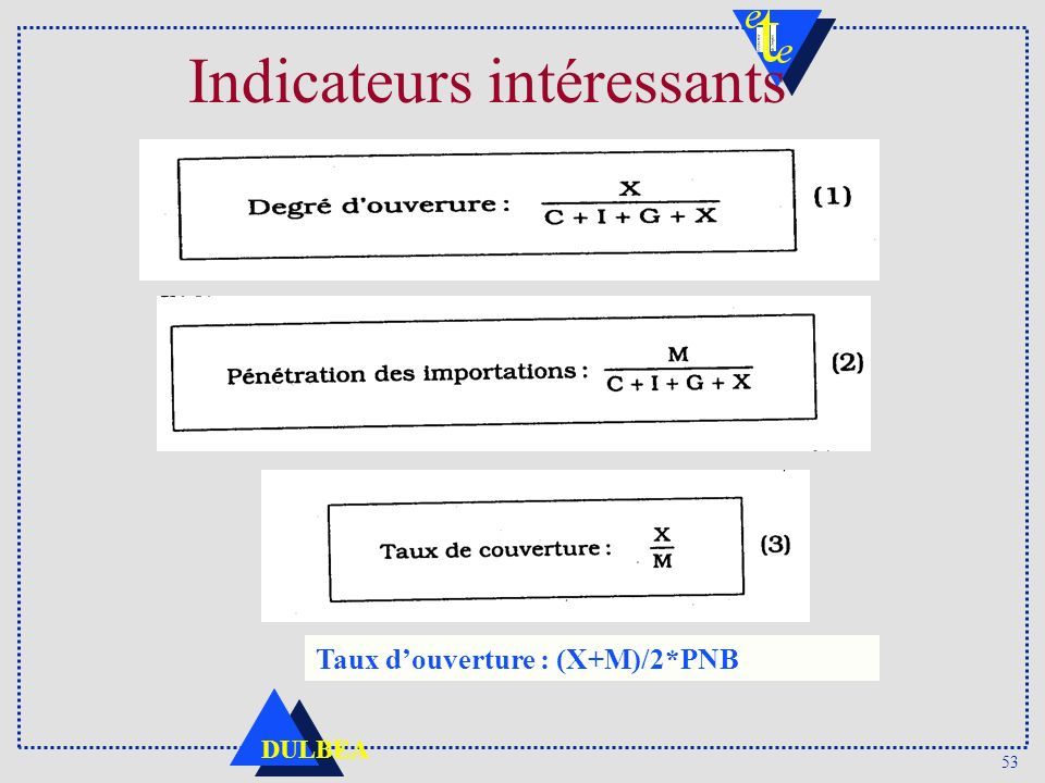 Indicateurs intéressants