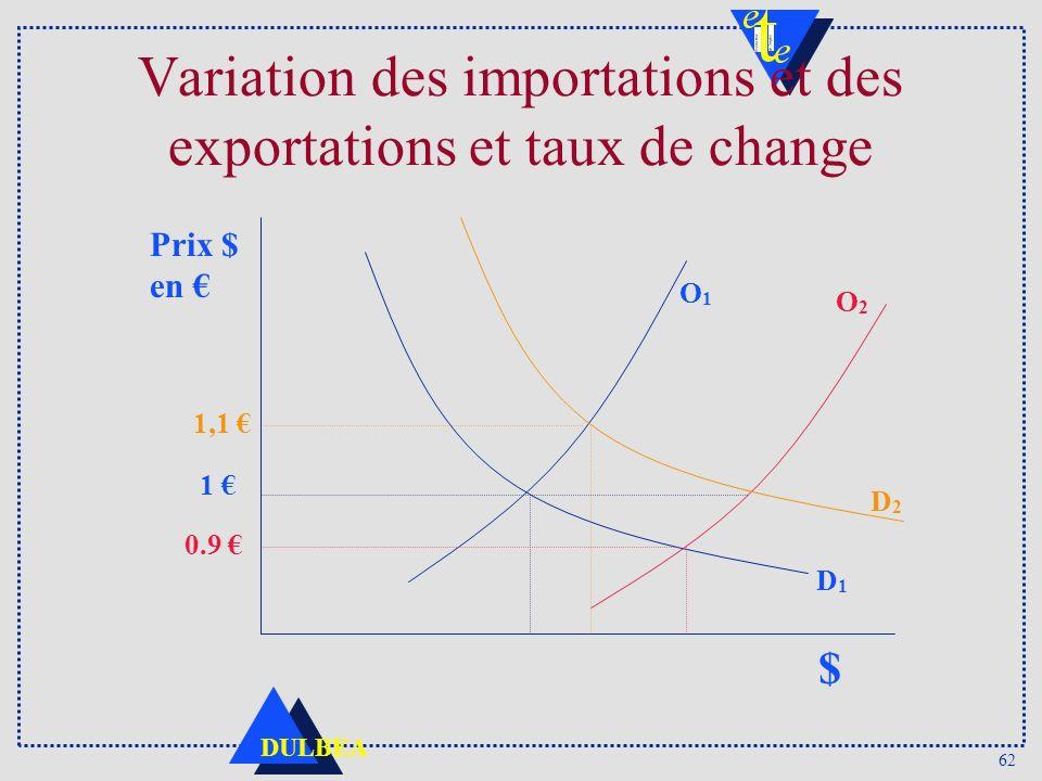 Variation des importations et des exportations et taux de change
