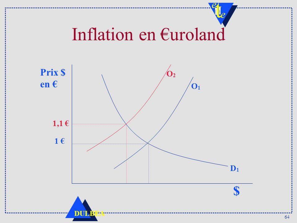 Inflation en €uroland $ 1,1 € O2 Prix $ en € 1 € D1 O1