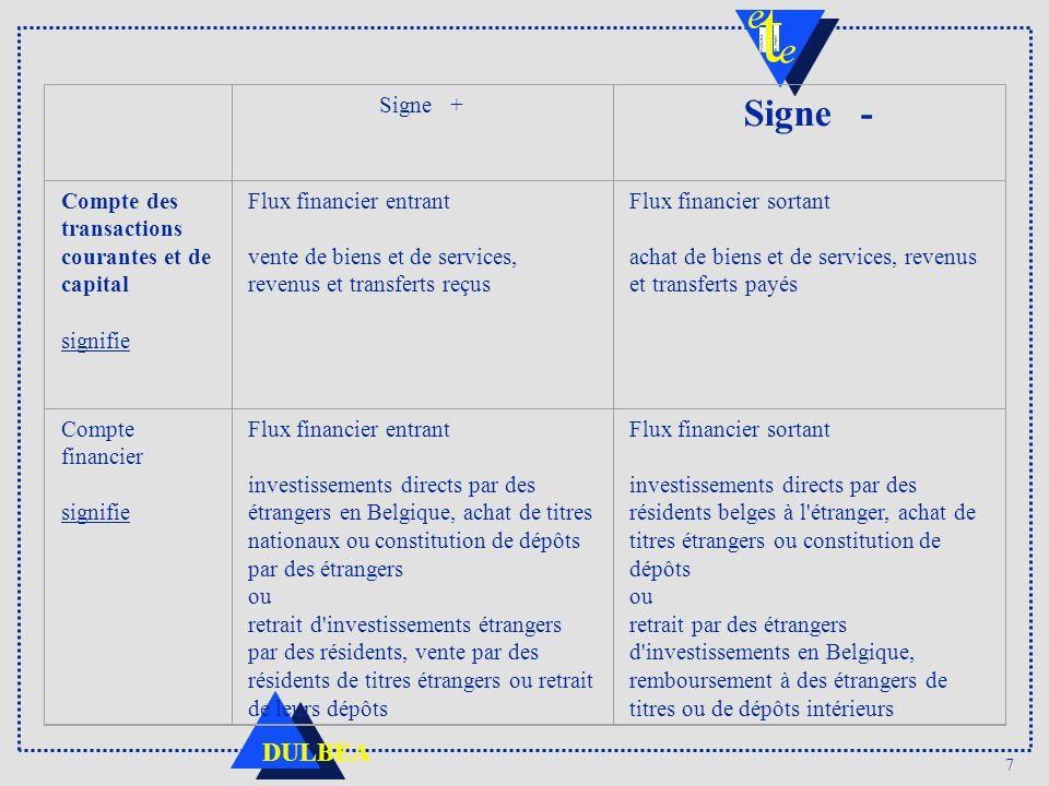 Signe - Signe + Compte des transactions courantes et de capital
