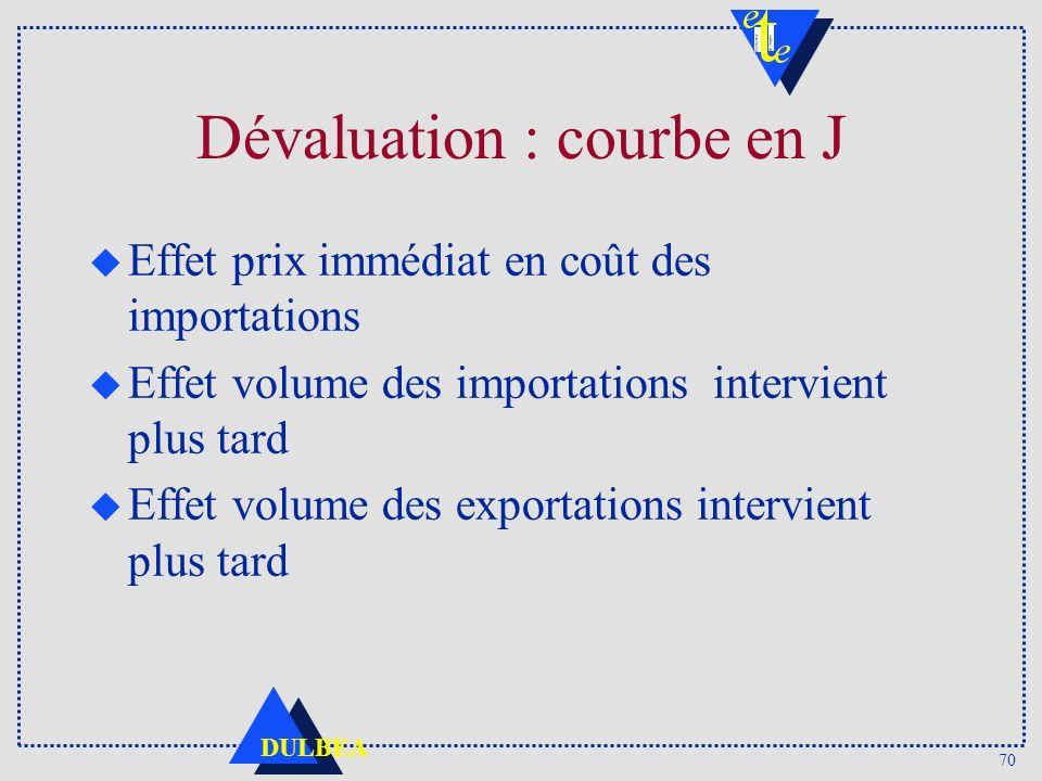 Dévaluation : courbe en J