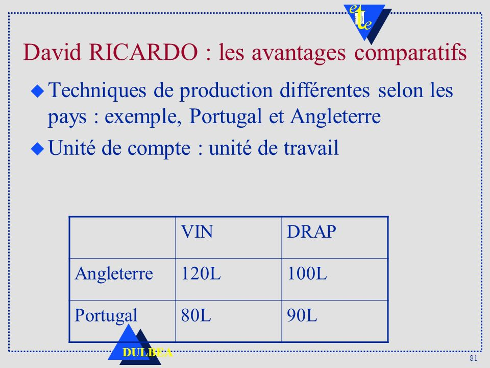 David RICARDO : les avantages comparatifs
