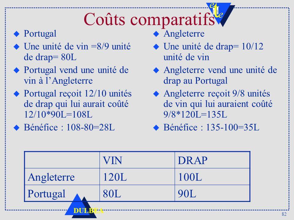 Coûts comparatifs VIN DRAP Angleterre 120L 100L Portugal 80L 90L