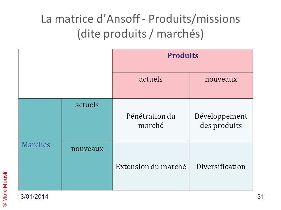 La matrice d'Ansoff - Produits/missions (dite produits / marchés)
