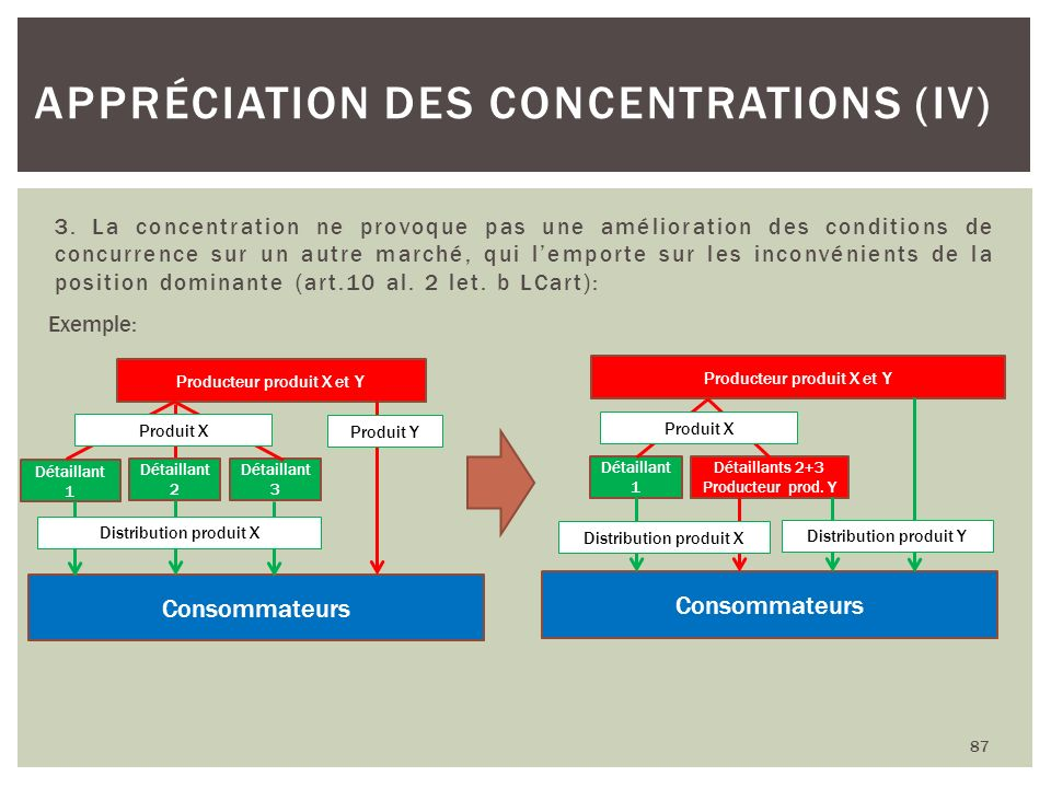 Appréciation des concentrations (IV)