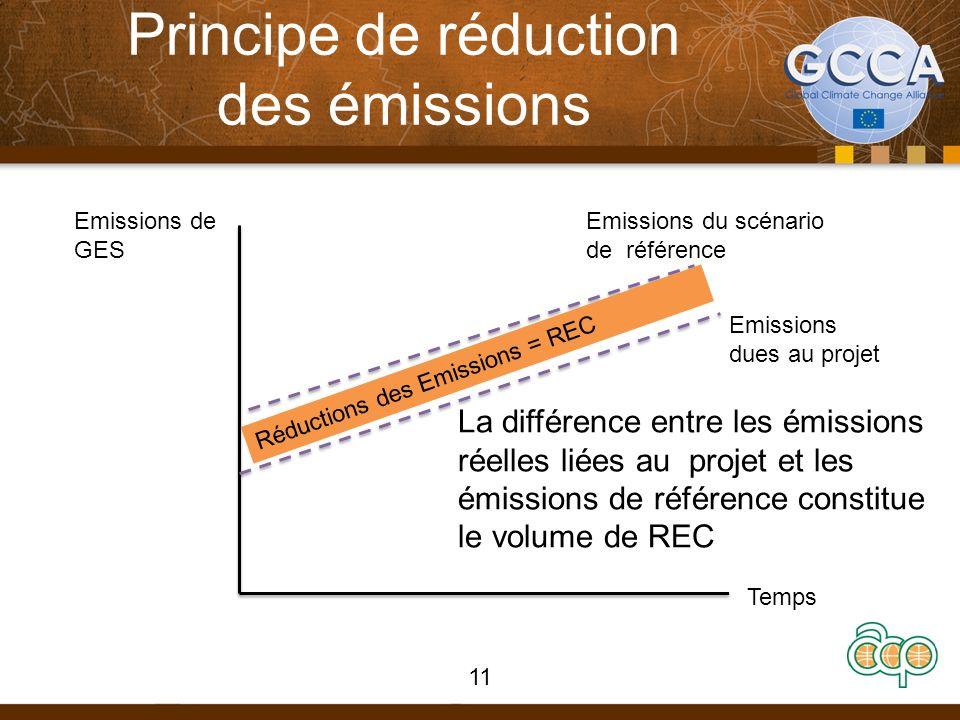 Principe de réduction des émissions