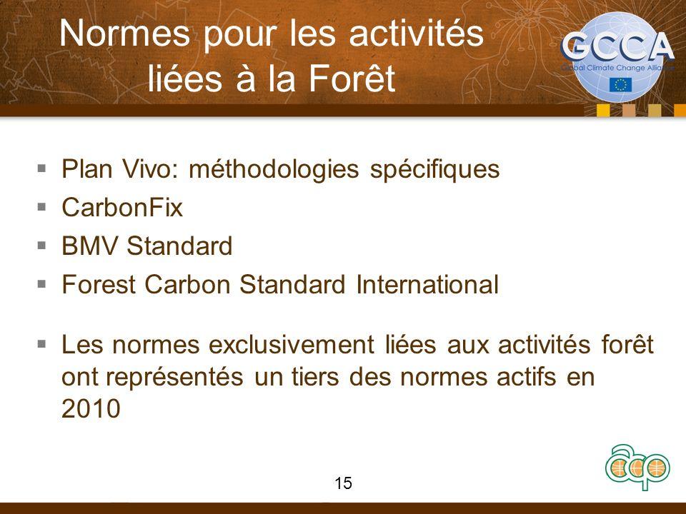 Normes pour les activités liées à la Forêt
