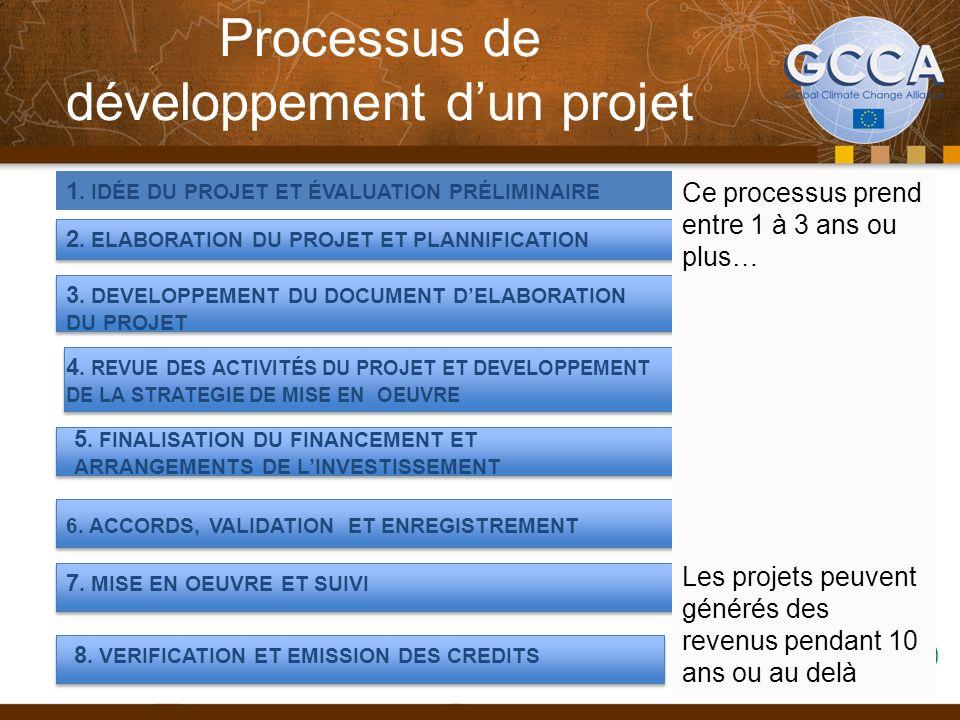 Processus de développement d'un projet