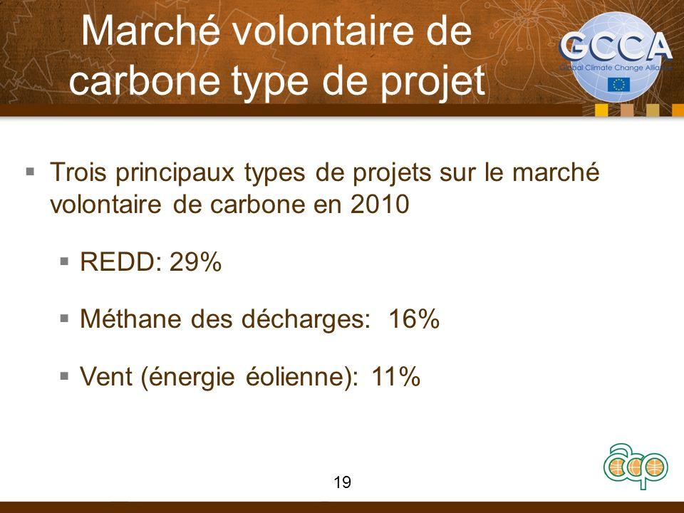 Marché volontaire de carbone type de projet