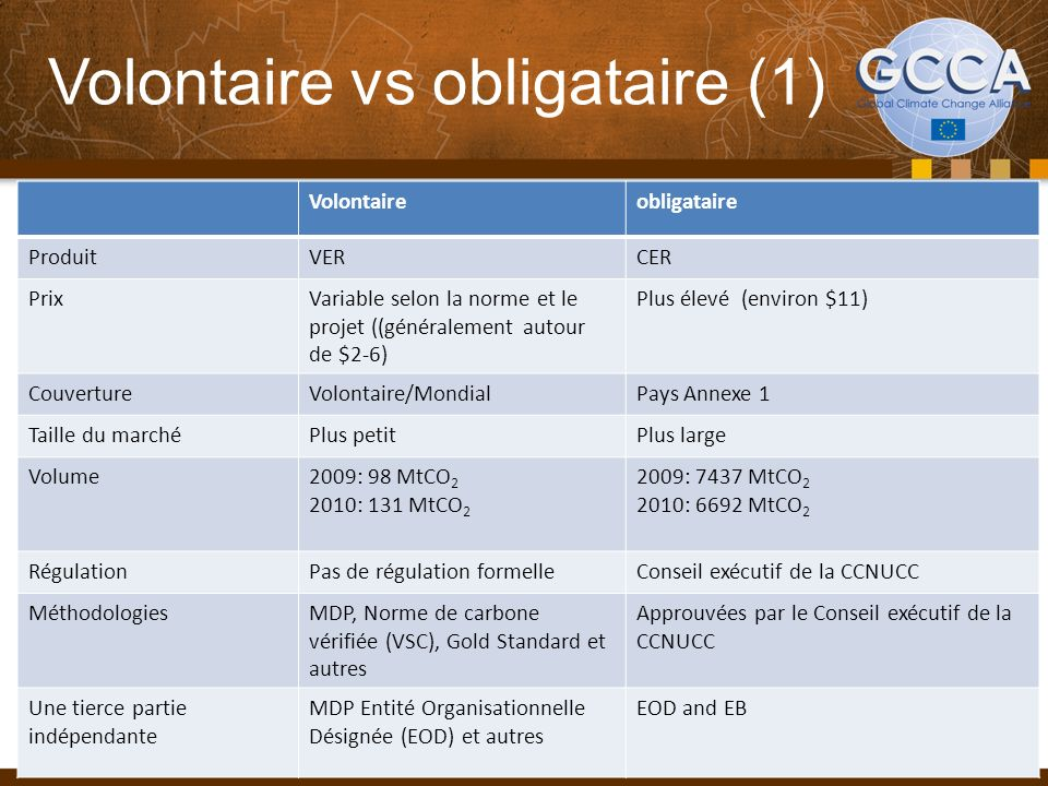 Volontaire vs obligataire (1)