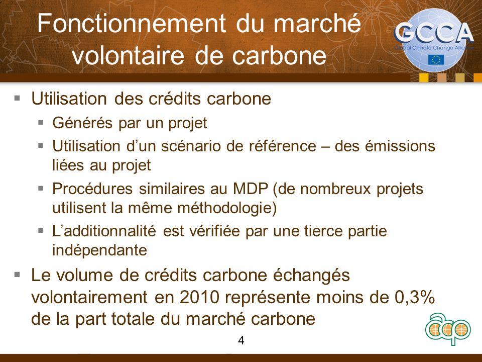 Fonctionnement du marché volontaire de carbone