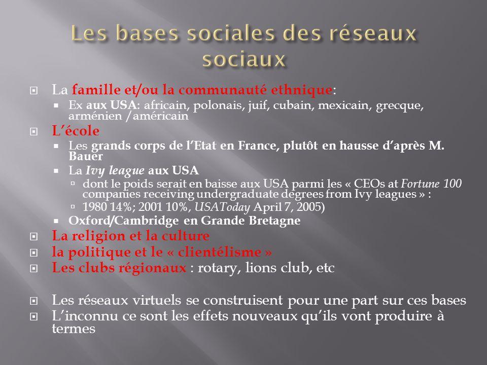 Les bases sociales des réseaux sociaux