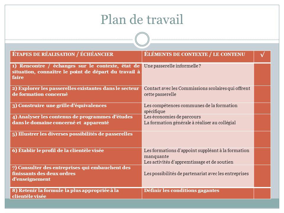 Plan de travail √ Étapes de réalisation / échéancier