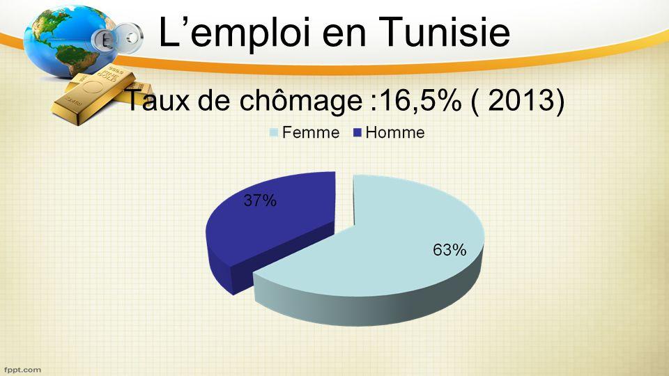 L'emploi en Tunisie Taux de chômage :16,5% ( 2013)