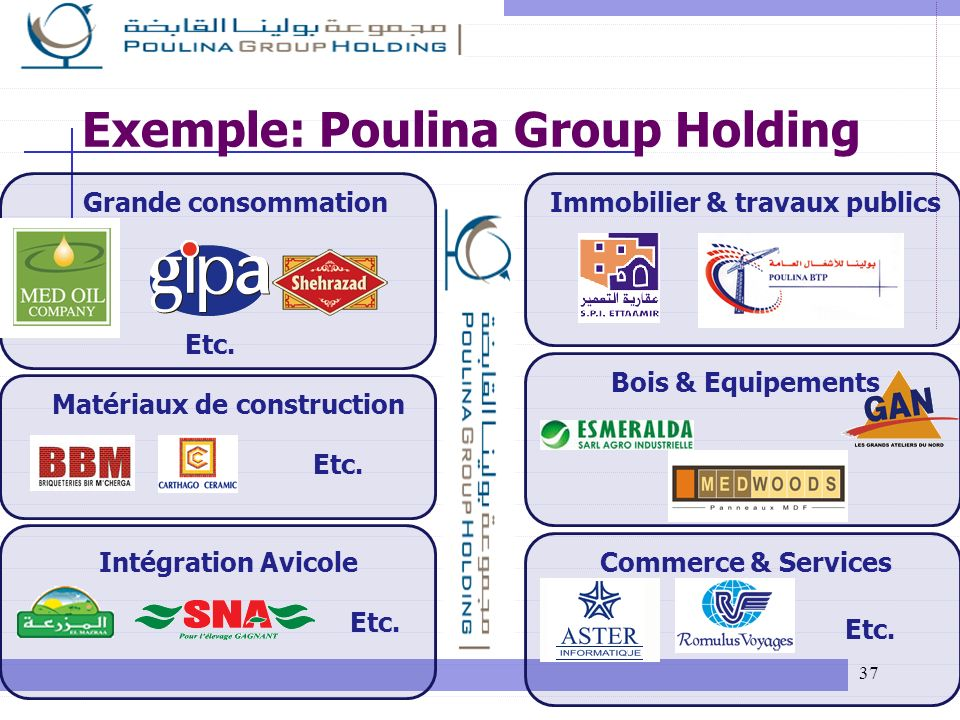Exemple: Poulina Group Holding
