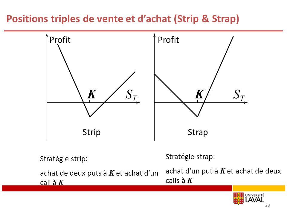 Positions triples de vente et d'achat (Strip & Strap)