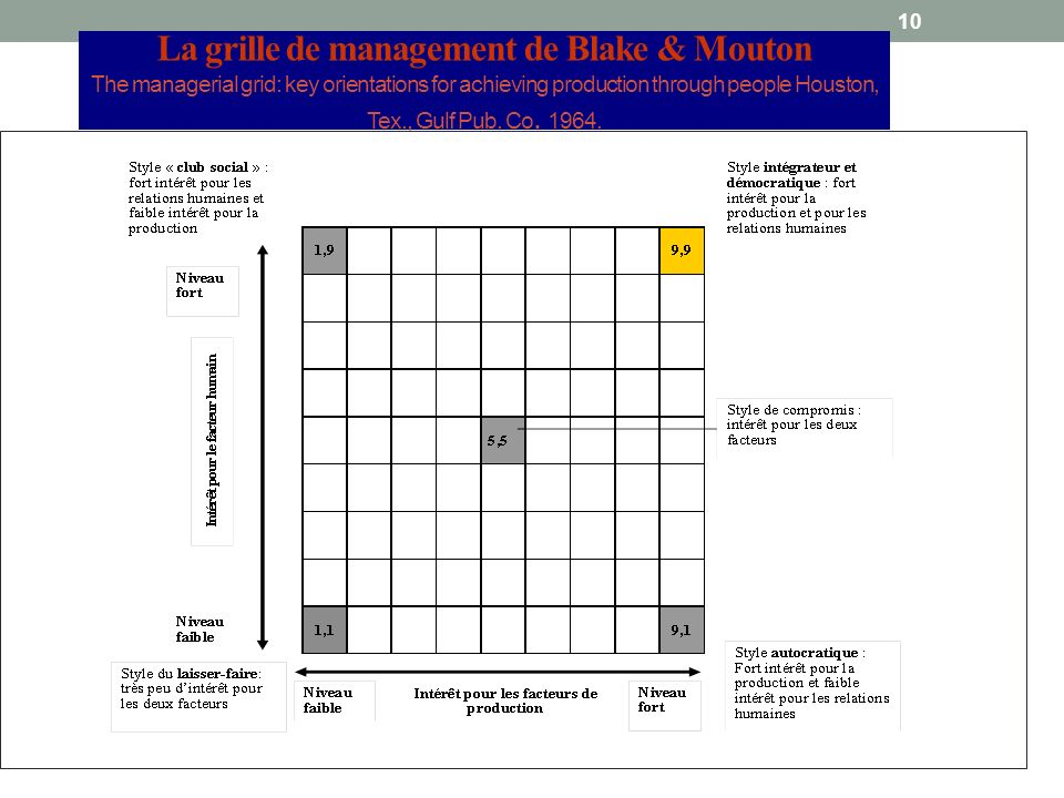 La grille de management de Blake & Mouton The managerial grid: key orientations for achieving production through people Houston, Tex., Gulf Pub.