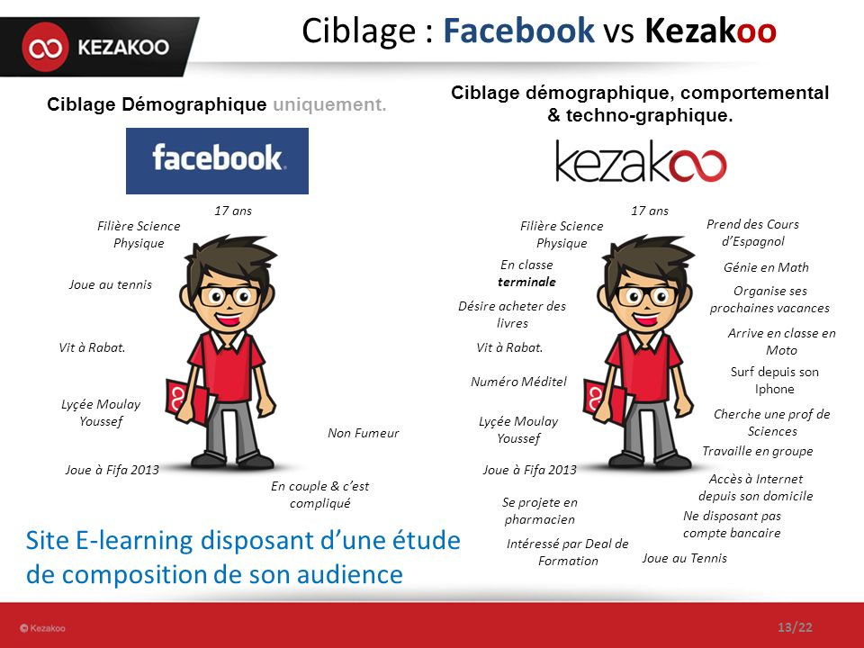 Ciblage : Facebook vs Kezakoo