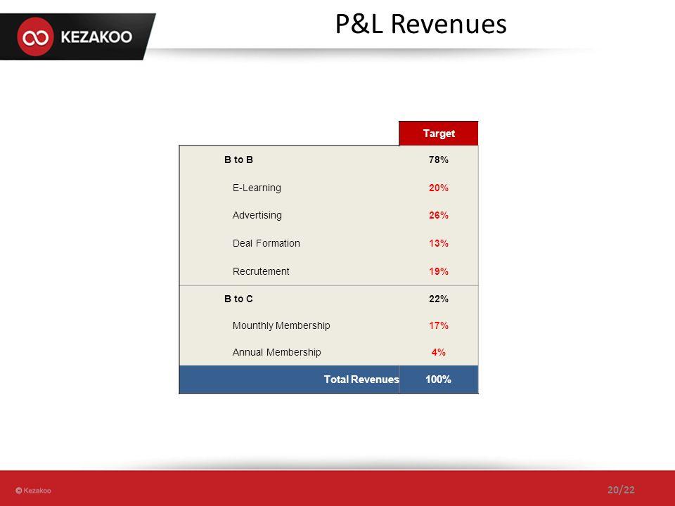 P&L Revenues Notre chiffre d'affaire , en % et en détail ,