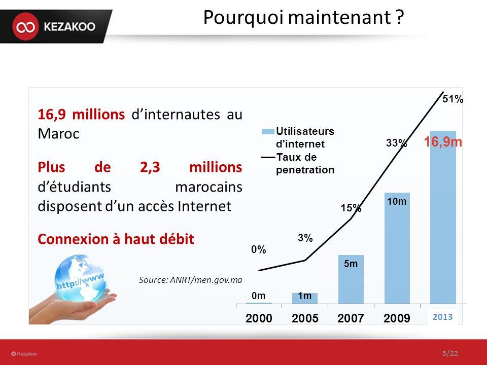 Pourquoi maintenant 16,9 millions d'internautes au Maroc