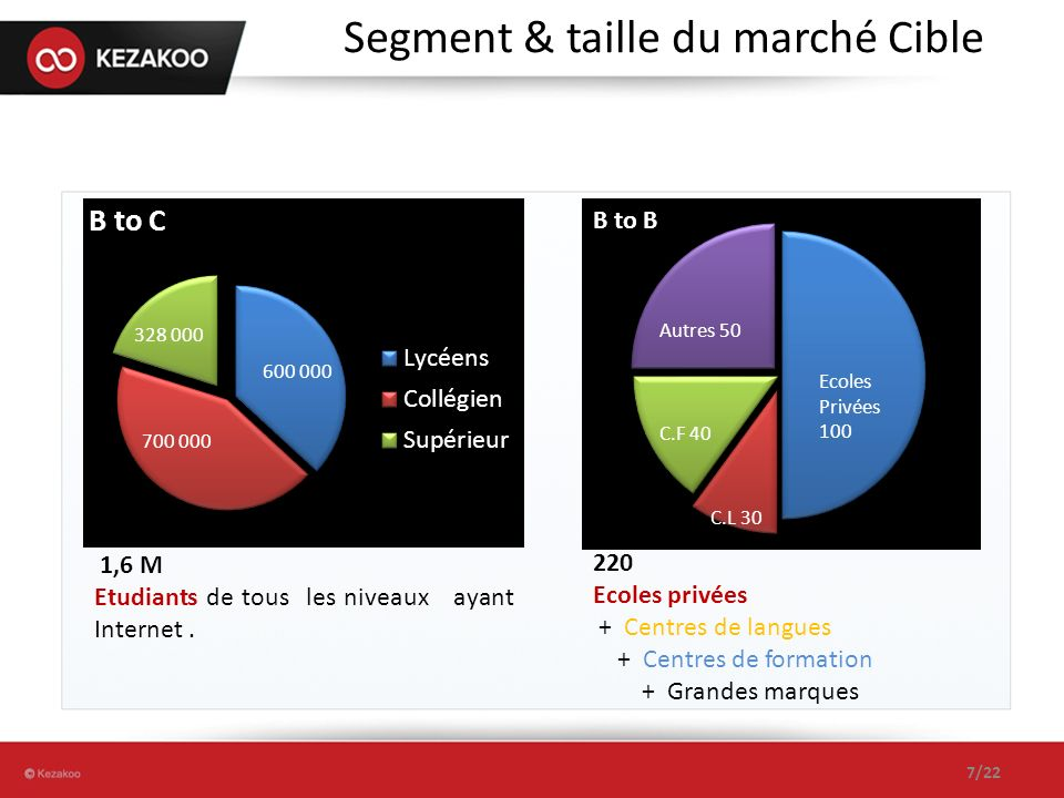 Segment & taille du marché Cible