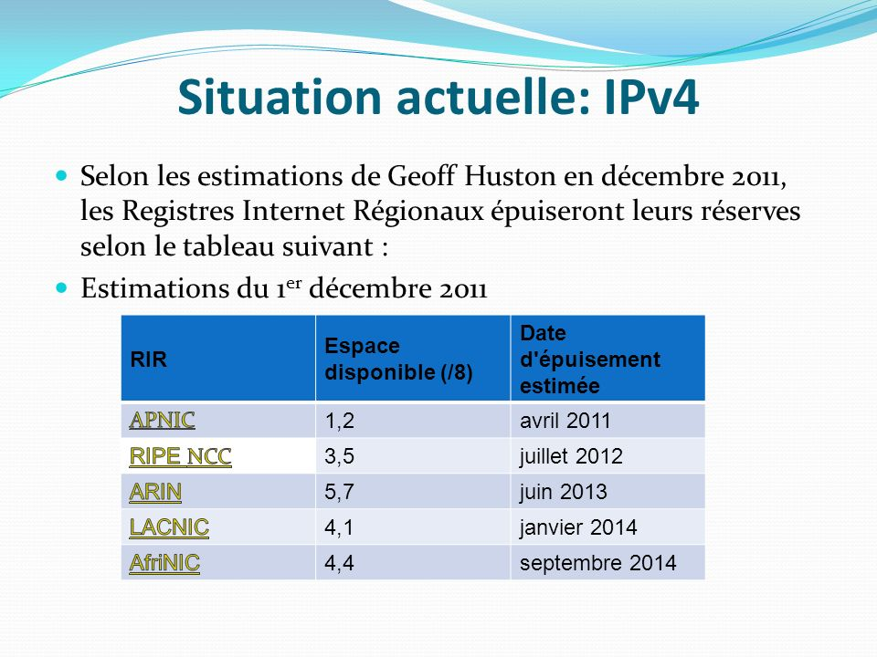 Situation actuelle: IPv4