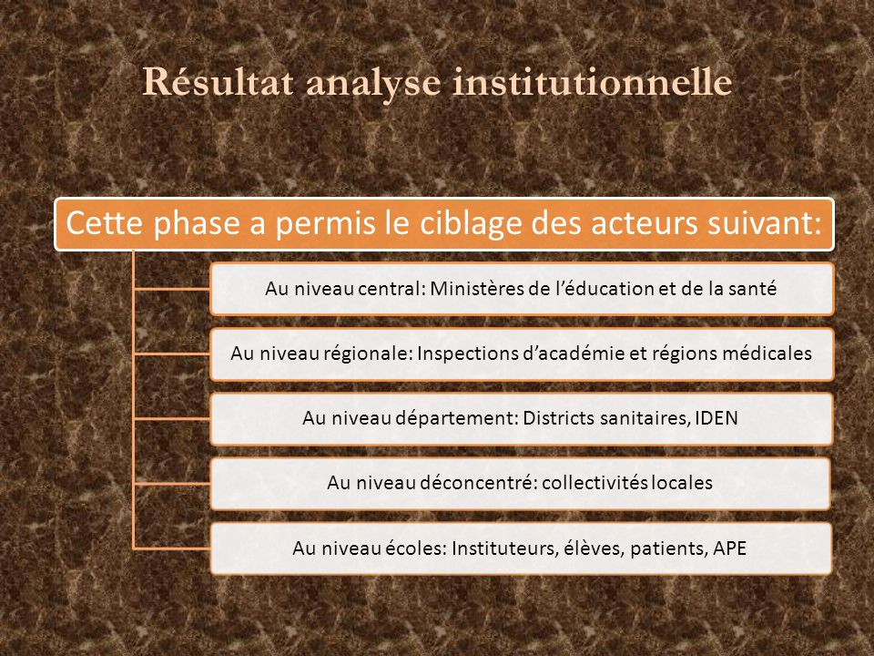Résultat analyse institutionnelle