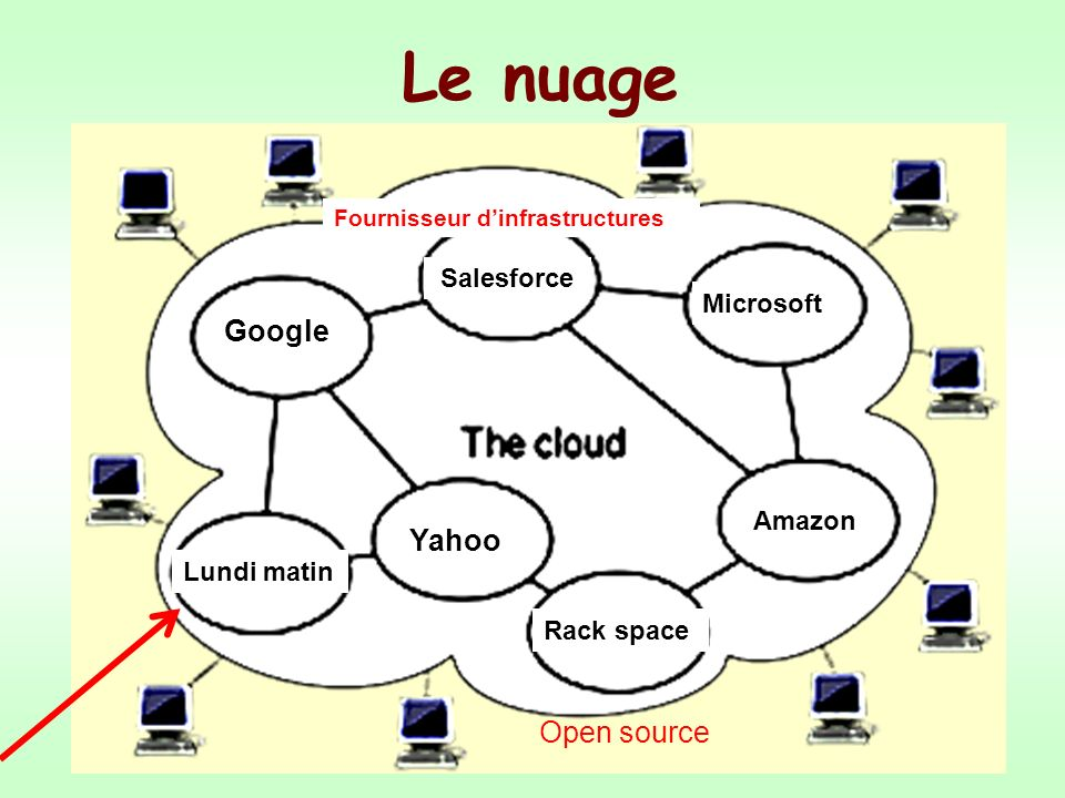 Le nuage Google Yahoo Open source Salesforce Microsoft Amazon