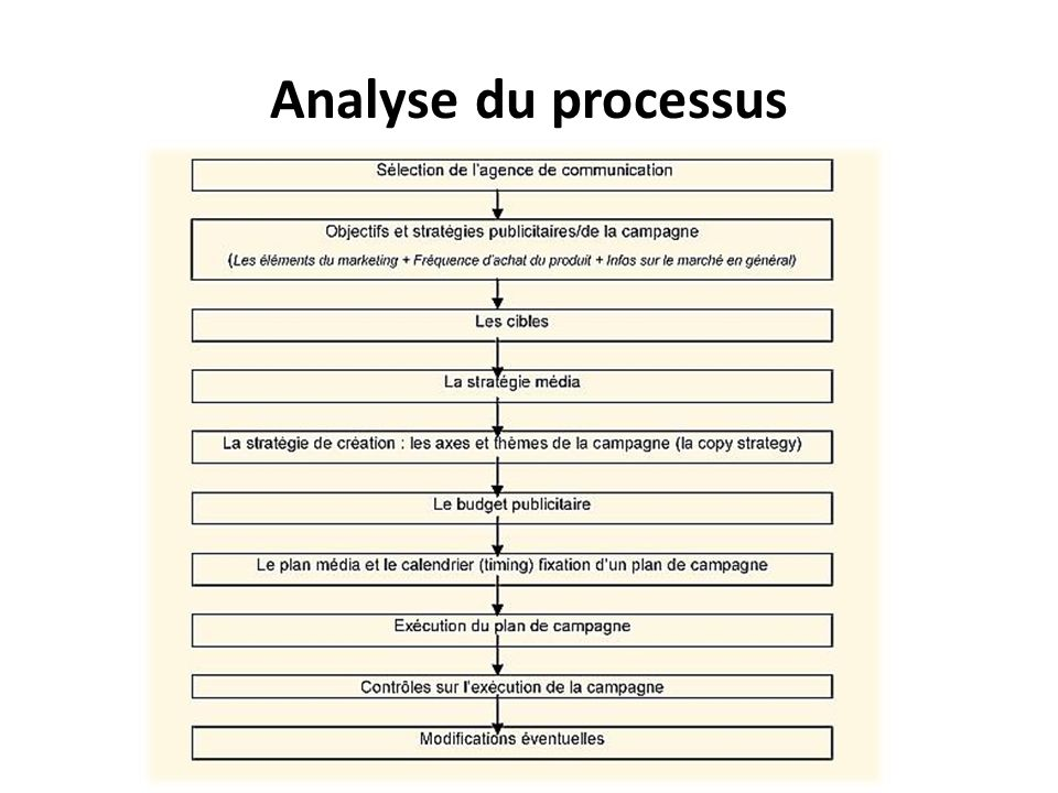 Analyse du processus