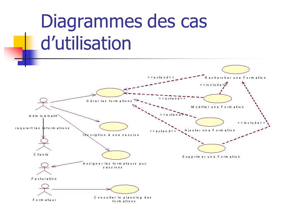 Diagrammes des cas d'utilisation