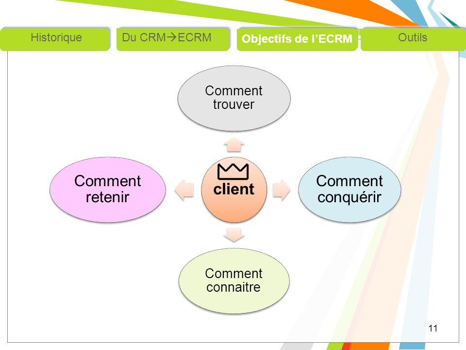 Comment connaitre Comment trouver Outils Objectifs de l'ECRM