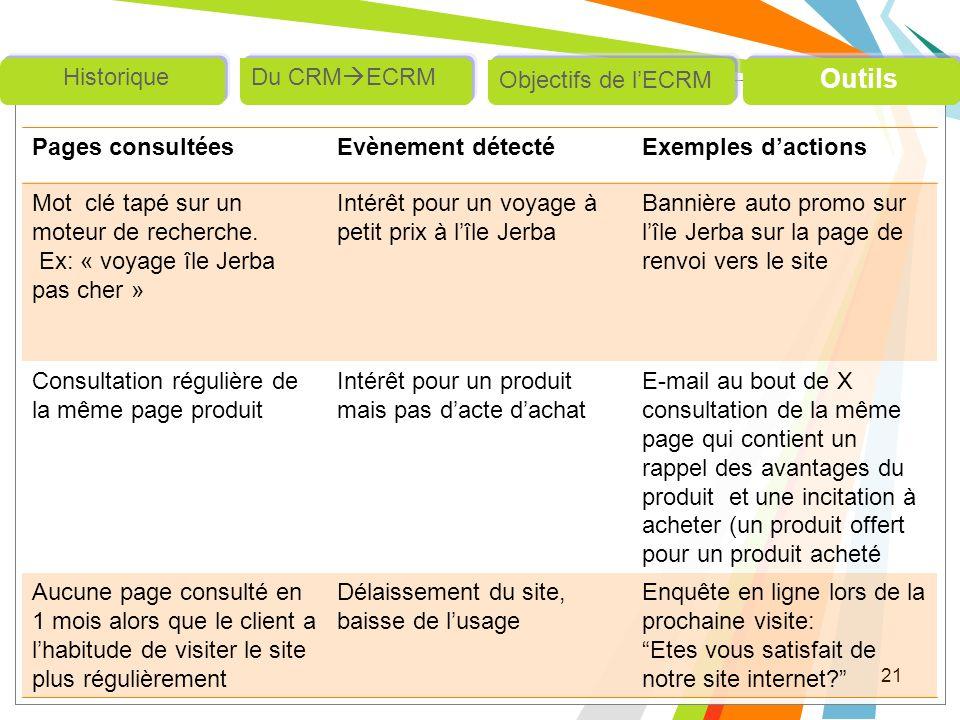 Outils Objectifs de l'ECRM Du CRMECRM Historique Pages consultées