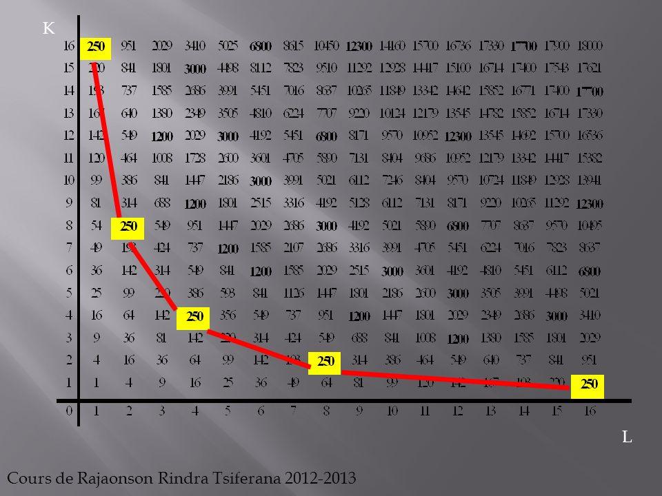K L Cours de Rajaonson Rindra Tsiferana 2012-2013