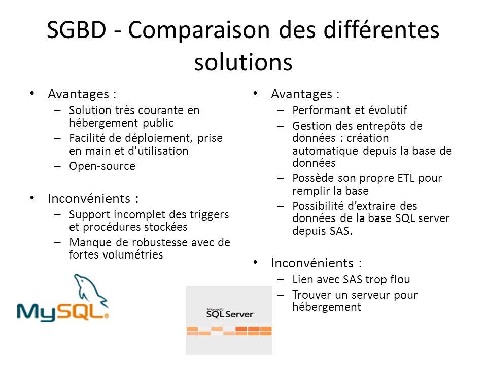 SGBD - Comparaison des différentes solutions