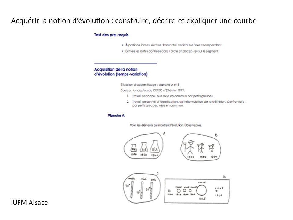 Acquérir la notion d'évolution : construire, décrire et expliquer une courbe