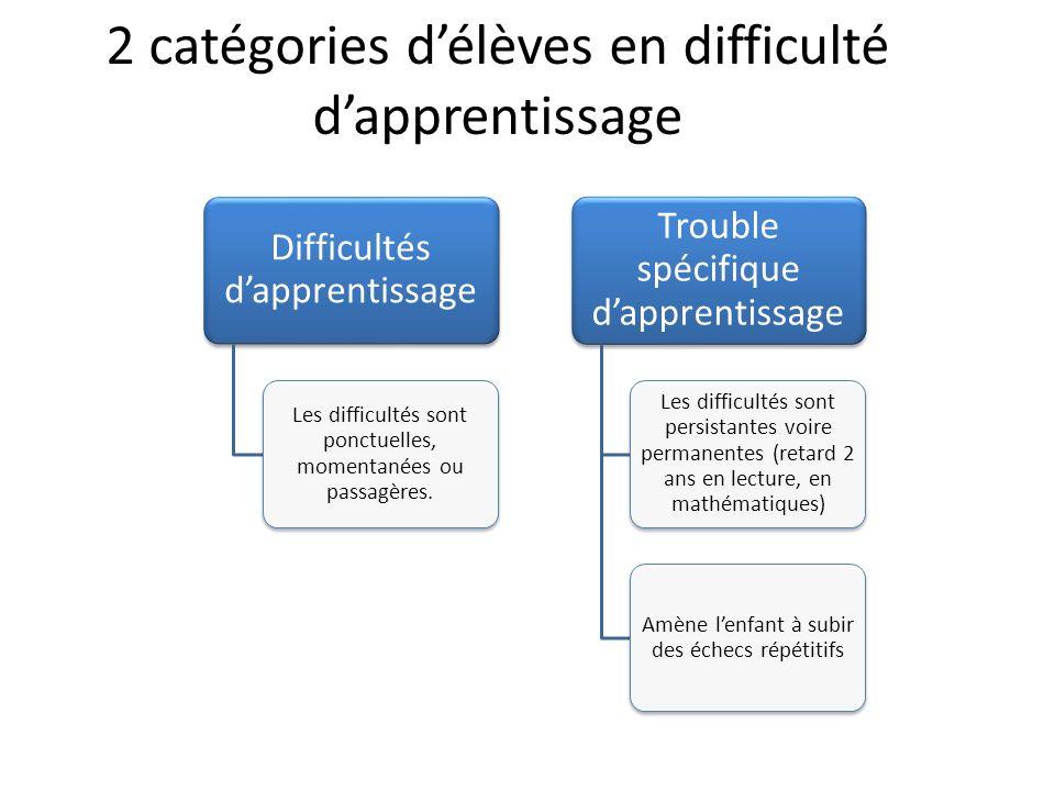 2 catégories d'élèves en difficulté d'apprentissage