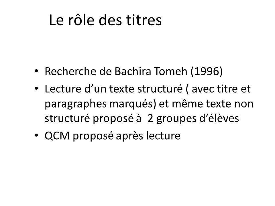 Le rôle des titres Recherche de Bachira Tomeh (1996)