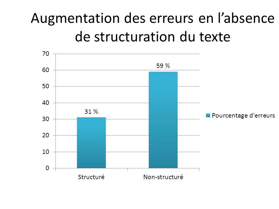 Augmentation des erreurs en l'absence de structuration du texte